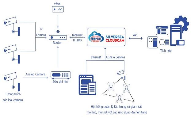 Giải pháp SilverSea Cloudcam